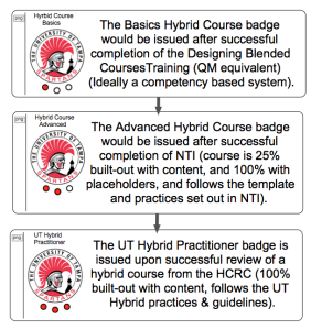 Proposed badging system for hybrid course process at UT