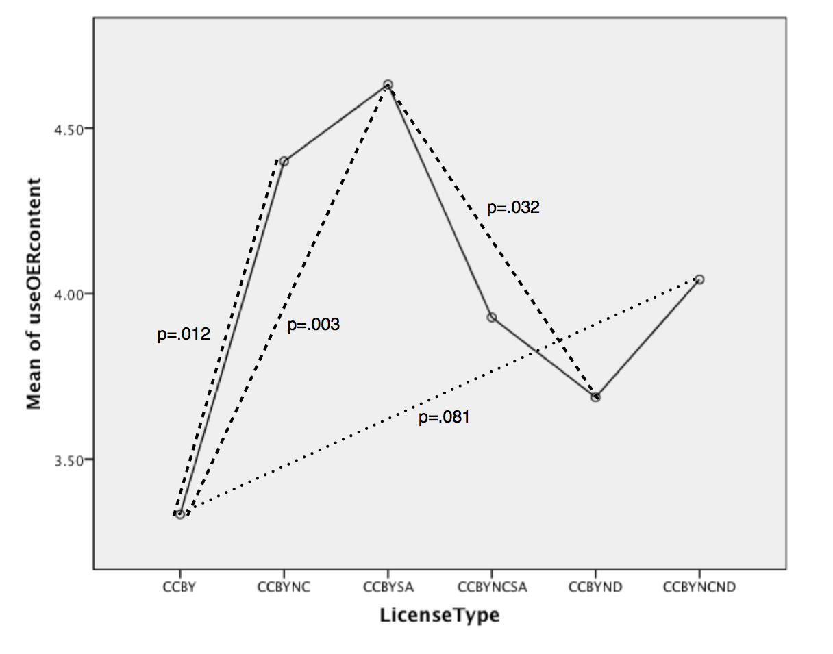 SPSS Graph of Creative Commons Licenses