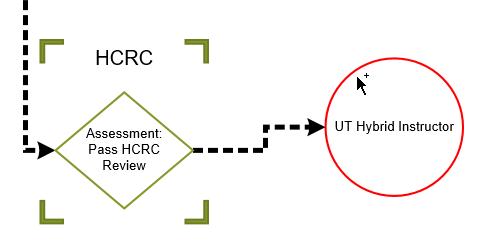 Implementation & Extension of Hybrid Instruction at UT