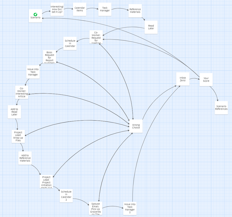 One Touch Email Demo Branching Scenario Diagram